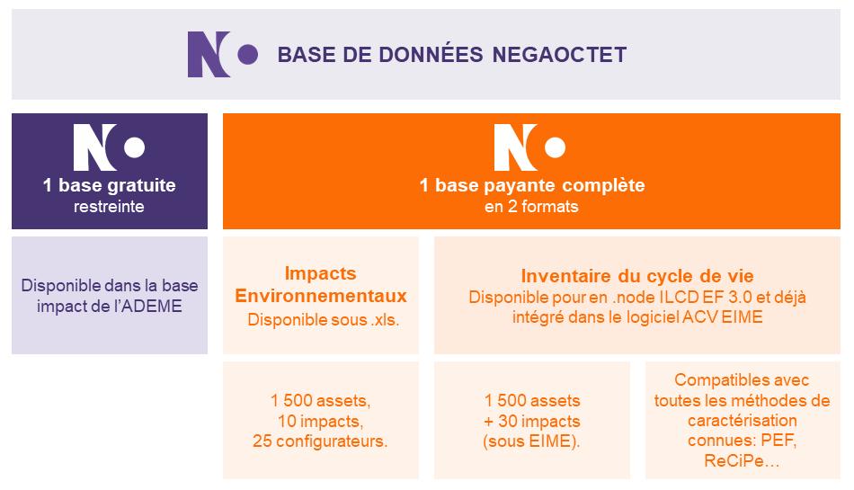 base-de-donnees-negaoctet-2